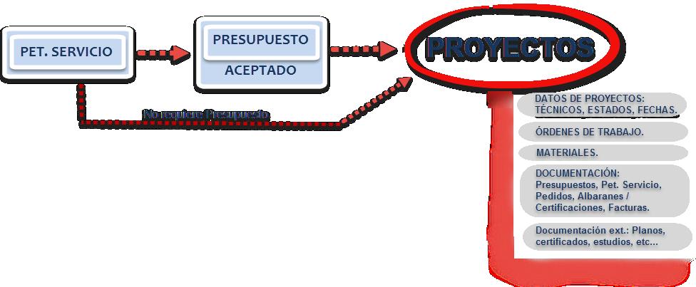 Esquema Proyecto